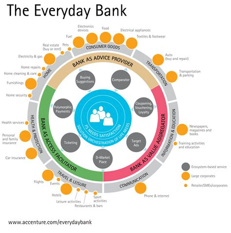 design services ltd a day in the life of a designer bank marketing strategy how to become your customers