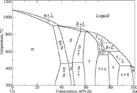 brass phase diagram 28 images prototype phase diagram