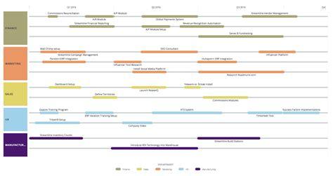 project management road map custom roadmap software information design