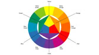 color contrast wheel colors are forces radiant energies that by johannes itten