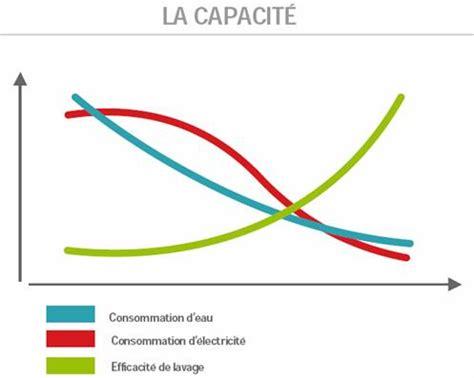 Lave Linge Grande Capacite 4221 by Le Lave Linge