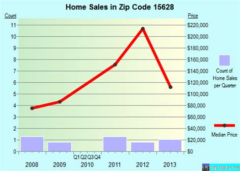 donegal pa zip code 15628 real estate home value