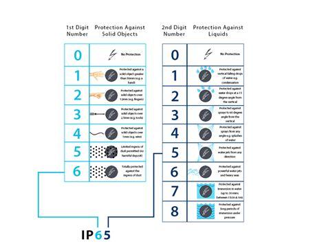 bathroom ip ratings sensio furniture lighting solutions