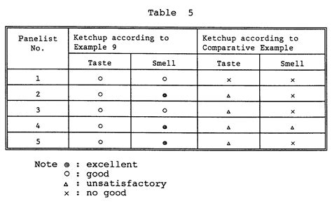 Evaluation Food Evaluation Form Food Tasting Notes Template