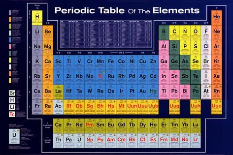 periodic table of elements poster periodic table of the elements posters at allposters com