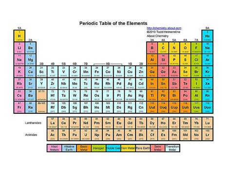 printable periodic table in color free printable periodic tables pdf
