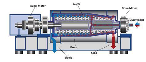 regenerative braking resistor bonitron centrifuge solutions 615 244 2825