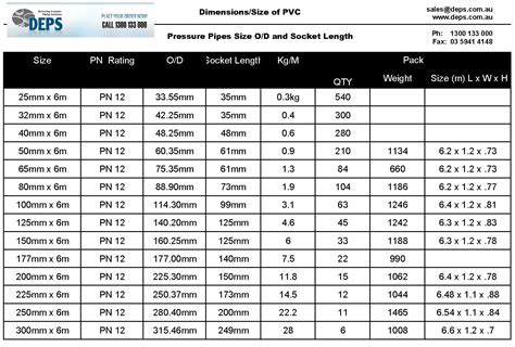 pvc pipe size od to id chart deps