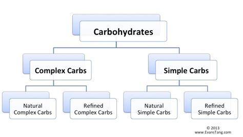 carbohydrates 4 types new exles of carbohydrates are exle