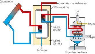 gasheizung ohne kamin heizung mit solarthermie kombinieren spart heizkosten