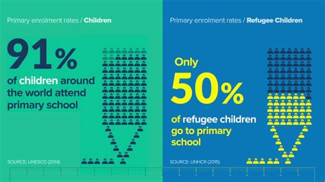 refugee education in crisis three standout statistics
