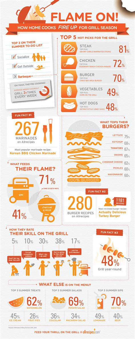 cooking infographic how home cooks fire up for grill season food infographics