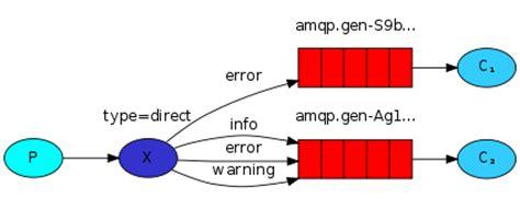 node js rabbitmq tutorial rabbitmq tutorial routing