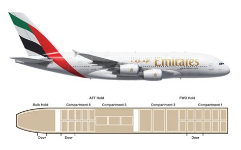 Draw Room Dimensions how is the cargo hold volume for passenger aircraft