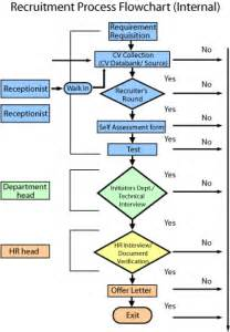 getting the right recruitment processbusinessprocess