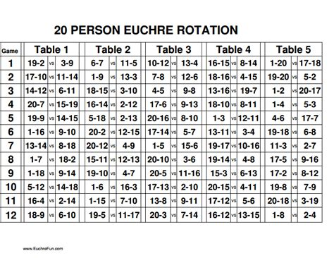 Progressive Whist Score Card Template by Euchre Rotation Charts 16 20 Pdf For The Home