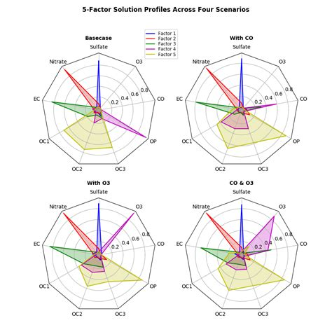 plotting data in a radar chart create a radar chart save a chart as api exle code radar chart py matplotlib 2 0 2