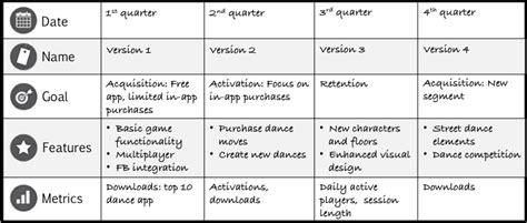 Roadmapa Produktu W środowisku Agile Productvision Agile Feature Template