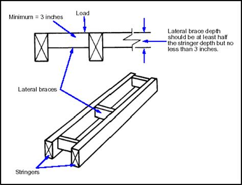 no section 8 mean what does a laterally unsupported beam mean quora