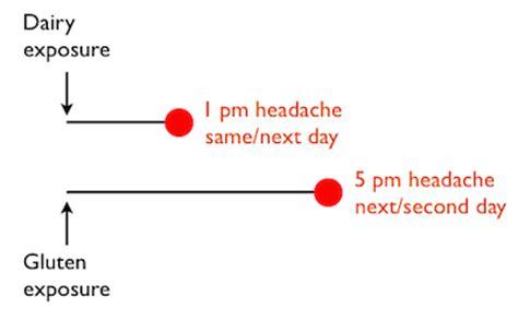 Wheat Detox Headache migraine archives quantified self