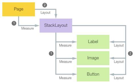 Xamarin Forms Layout Cycle | creating a custom layout xamarin