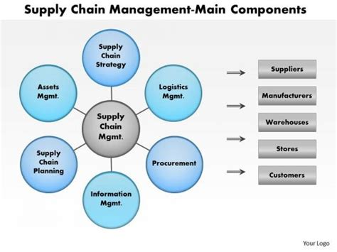 Scm Templates by Business Framework Supply Chain Logistics Powerpoint