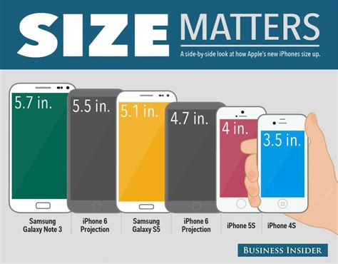 Iphone Comparison Steve Was Wrong When He Said Quot No One S Going To Buy That Quot About Big Phones Business Insider