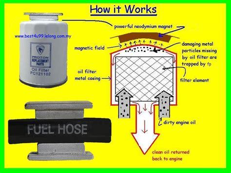 Minyak Enjin Diesel penapis minyak hitam filter plus jimat minyak petrol