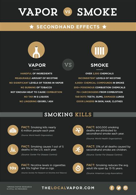 E Liquid Vapor Far From Corny vaping vs cigarettes vs vaporizer bucks county
