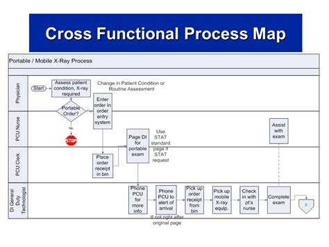 functional map cross functional process map template
