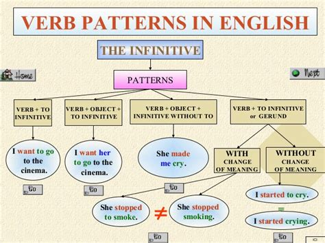 Pattern Of Three English | verb patterns in english
