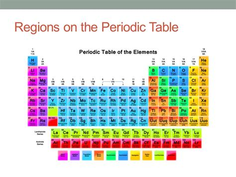 Periodic Table Sections by The Periodic Table Chapter 19 Section Ppt