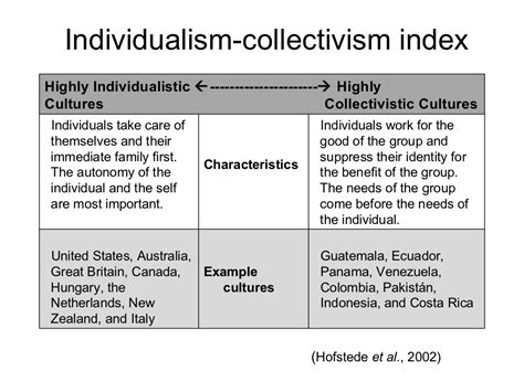 Essays On Individualism And Collectivism by How Individualism And Collectivism Shapes A Nations