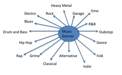 different genres of house music different types different music types