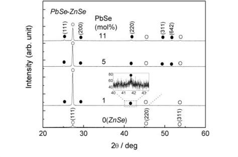 xrd pattern of znse xrd pattern of the pbse znse composite thin films dots
