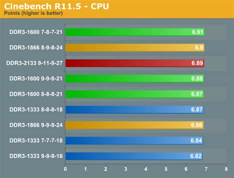 ram speed difference cl9 vs cl11 what s the difference solved memory