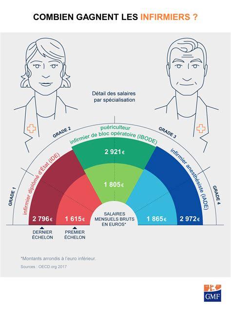 Grille Salaire Assurance by Salaire Des Infirmi 232 Res En Gmf