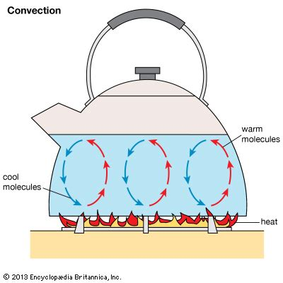 wind up convection fan convection britannica homework help