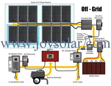 whole home solar kit whole home solar power systems pdf