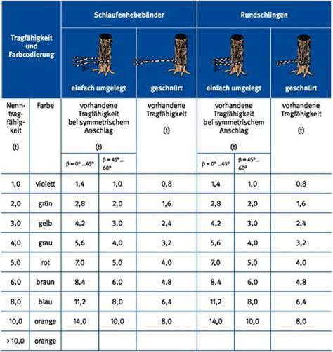 stahlseil zugfestigkeit tabelle umwelt bgi guv i 8627 dguv information 214 060