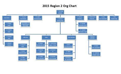 free organizational chart template for mac apple organizational chart vertola
