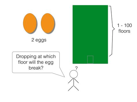 100 Floors Egg Drop - dissecting egg dropping puzzle oursky code