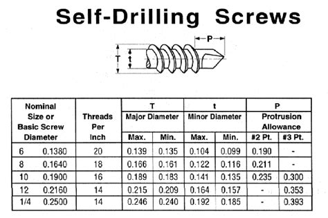 Cleco Industrial Fasteners Specifications Self