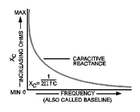 capacitive reactance with impedance versus frequency comutronics electronics q a