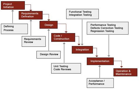 validation pattern livecycle designer validation and verification offerings