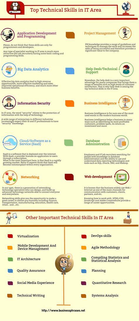 effective communications and facilitator training