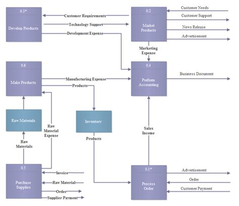 uml data flow edraw uml diagram data flow best free home design
