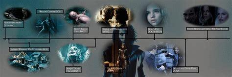 Underworld Film Timeline | timeline underworld wiki fandom powered by wikia