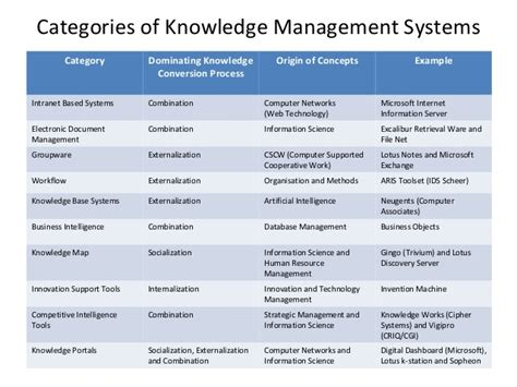 engineering design knowledge management knowledge management system technology