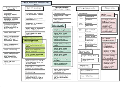 competencey frameworks for with cbt map